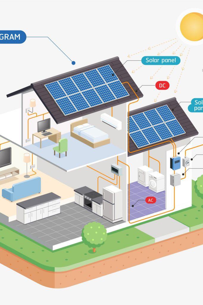 Solar Schema